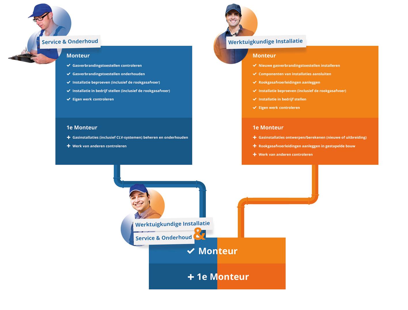 Infopgraphic Profielkeuze VakmanschapCo